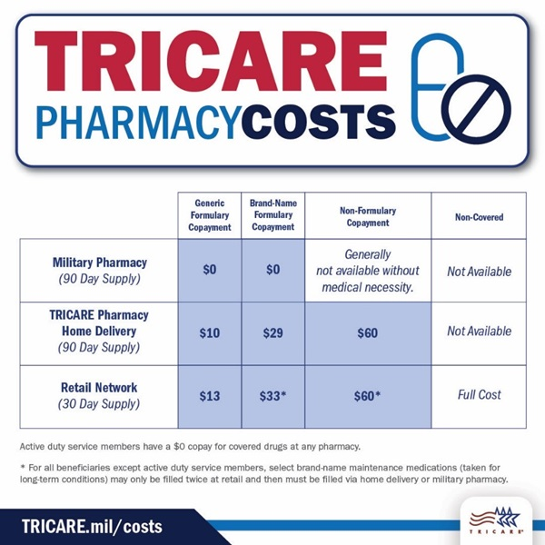 tricare pharmacy costs