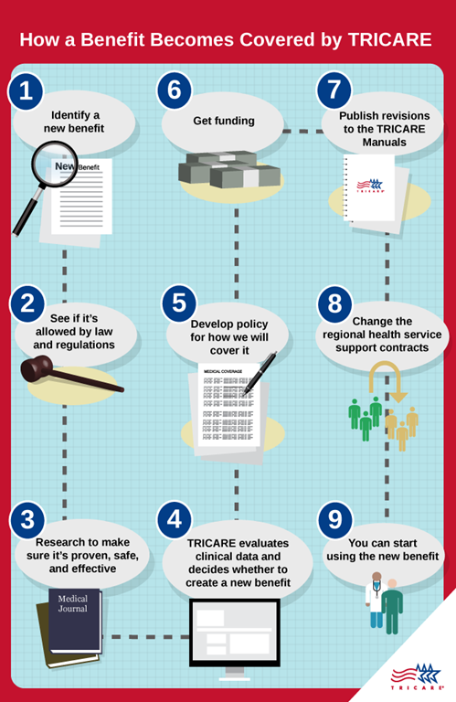 Infographic of development of a TRICARE benefit